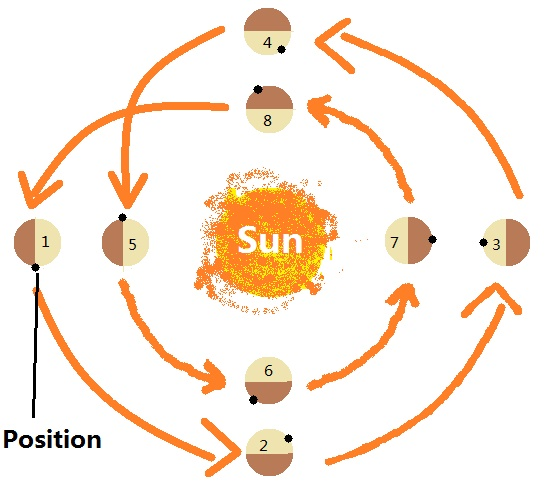 Mercury's day orbit path